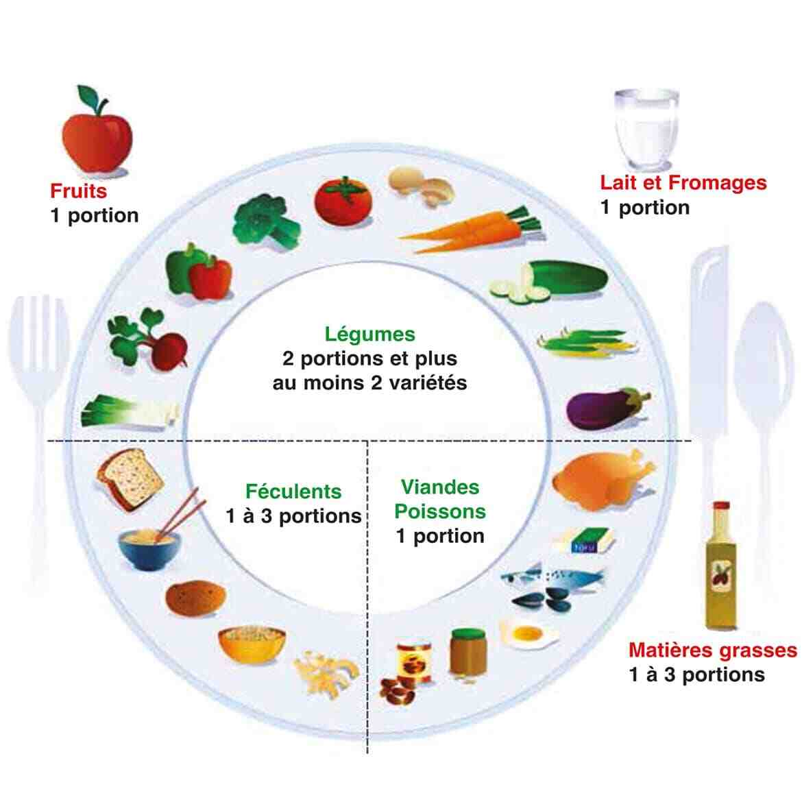 Quelle portion par repas?